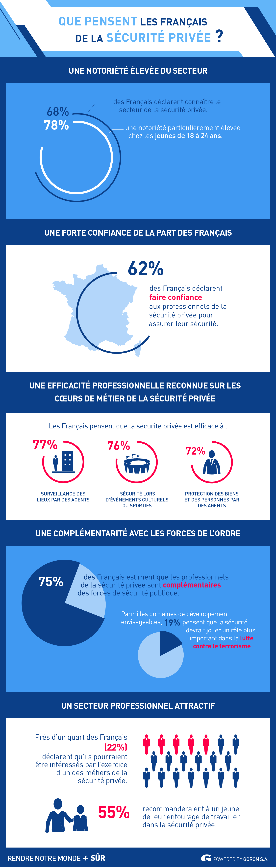 Que pensent les français de la sécurité privée – RNMPS