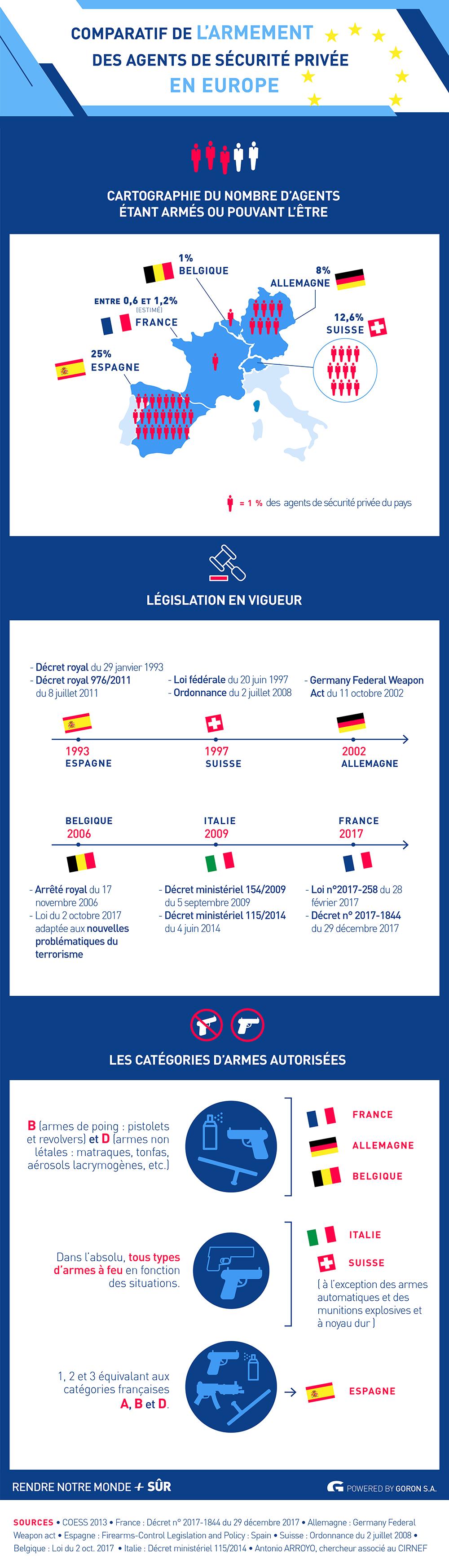 L'armement des agents de sécurité privée en Europe – RNMPS