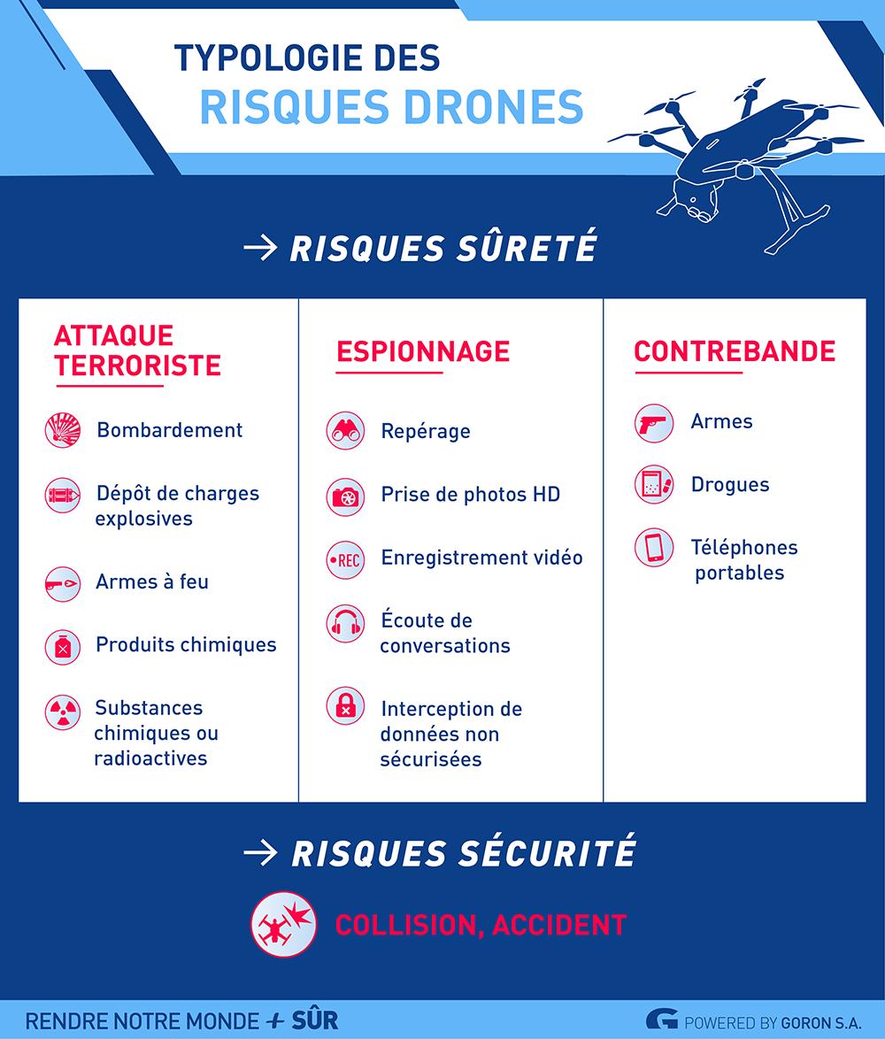 Solutions antidrones #1 Le risque drone : état des lieux