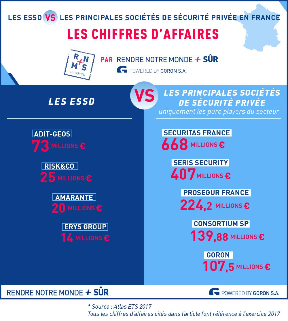 #2 Le marché français des ESSD : quelle évolution à terme ? — RNMPS