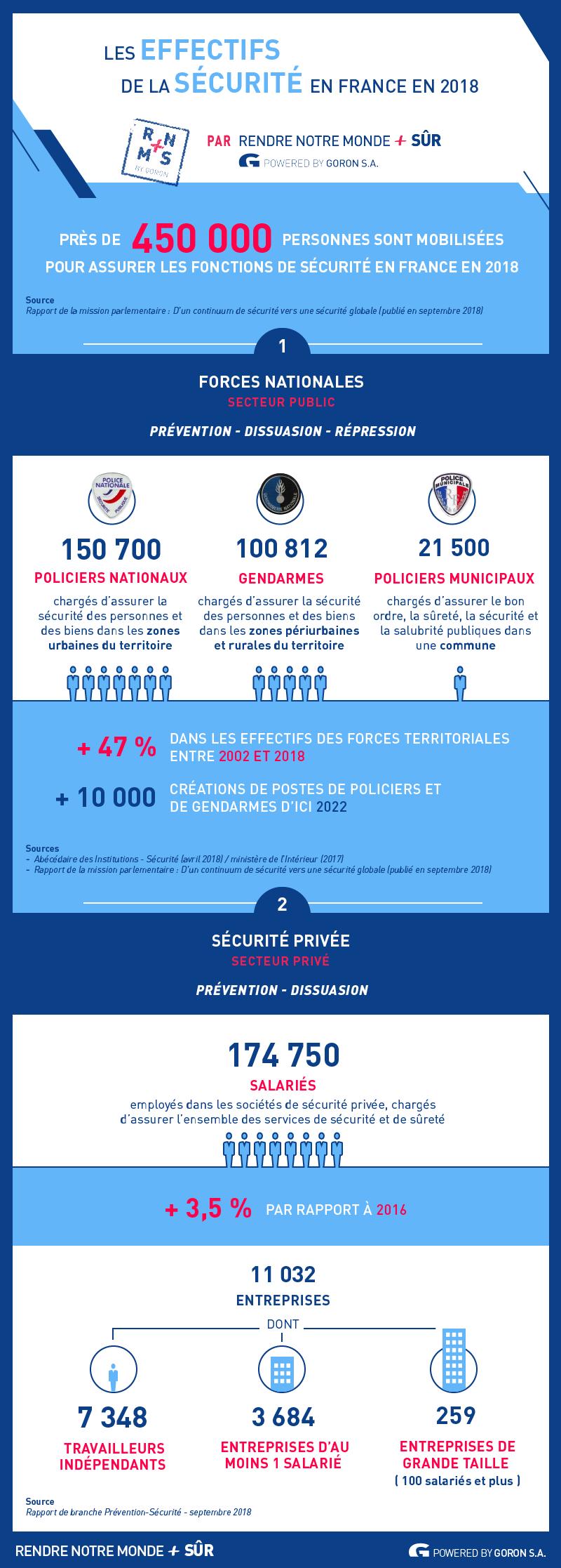 Les effectifs de la sécurité en France