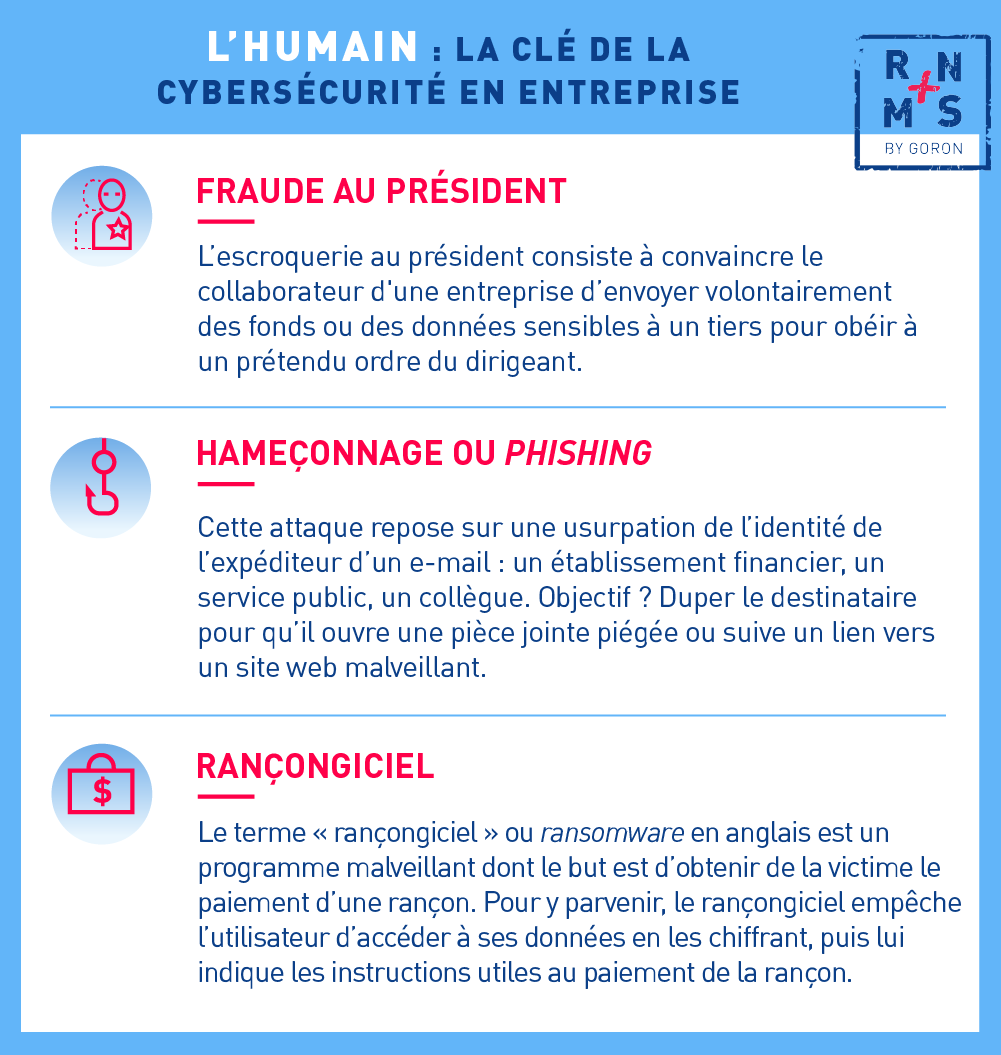 Infographie expliquant différents types d'attaques informatiques