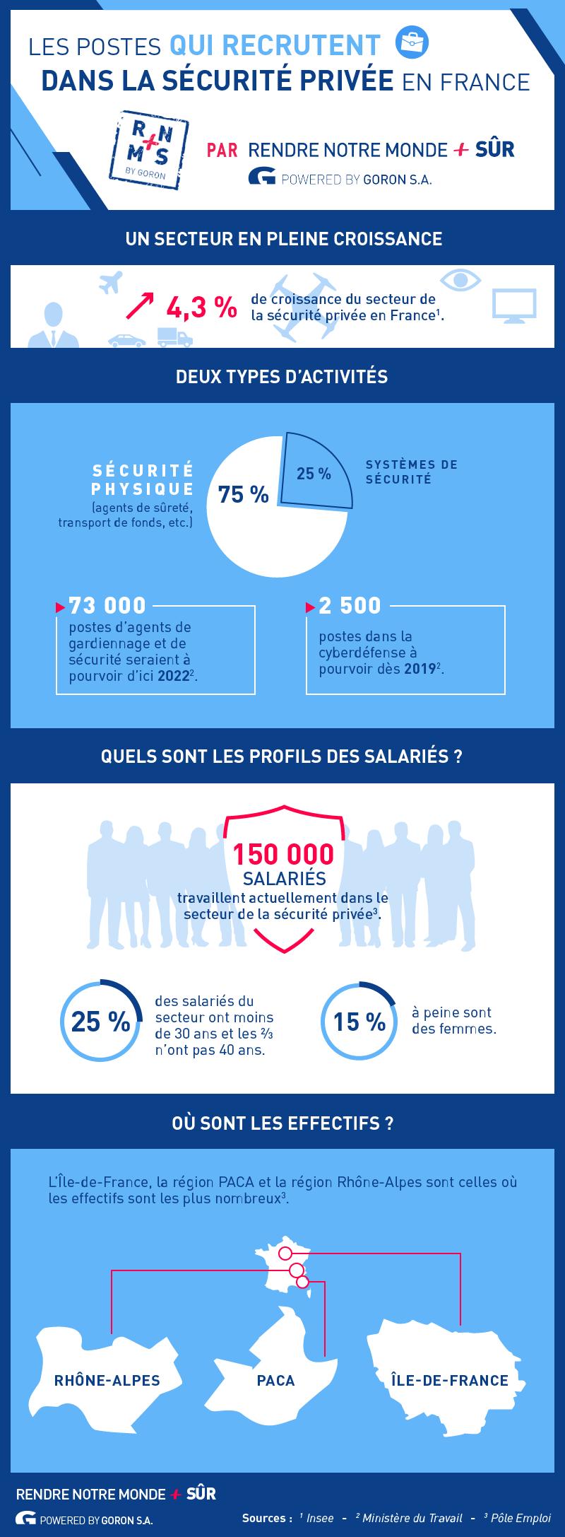 Infographie sur les métiers qui recrutent dans la sécurité privée