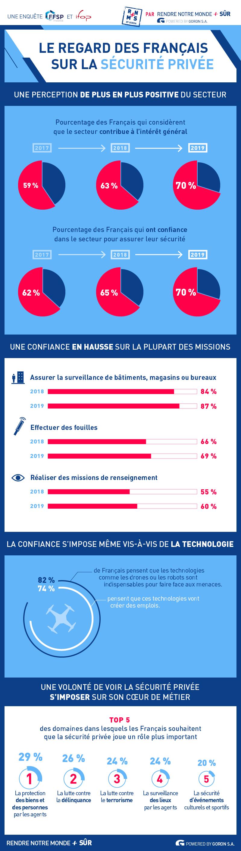 infographie décrivant le regard des français sur le secteur de la sécurité privée