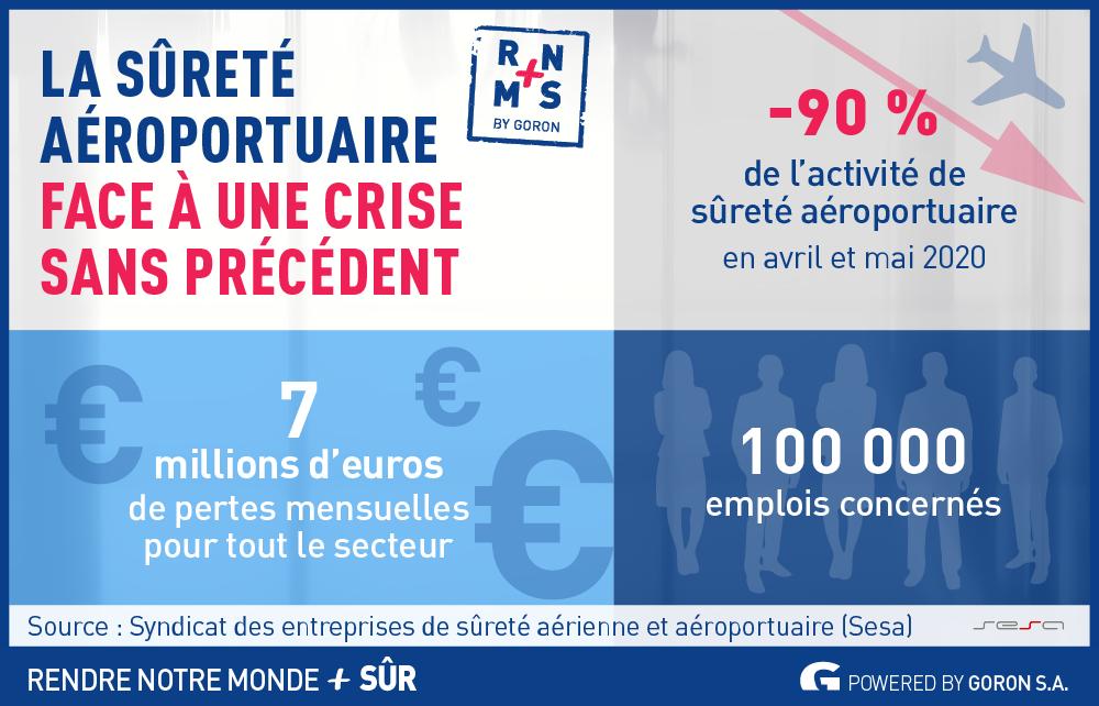 Infographie sur les chiffres de la sûreté aéroportuaire