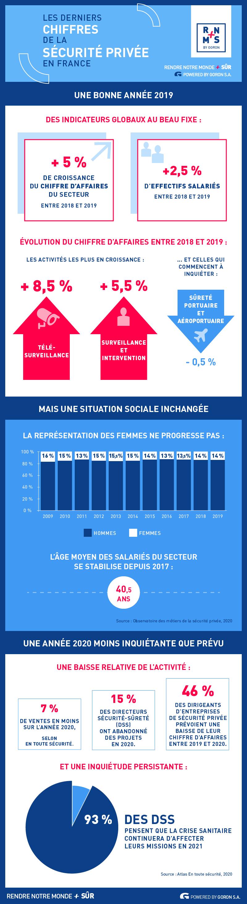 Infographie des chiffres 2021 de la sécurité privée