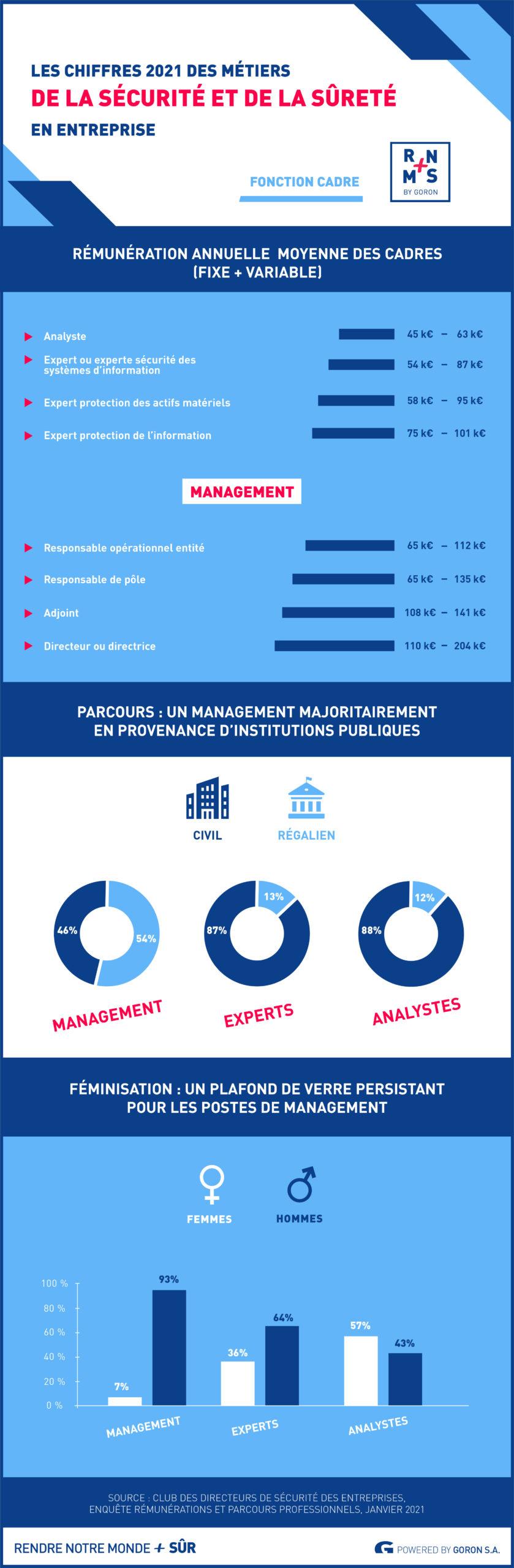 Les chiffres 2021 des métiers de la sécurité en entreprise : salaire, féminisation, parcours